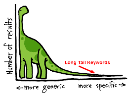 Long Tail Keywords for your google PPC Ads - Online Seller UK