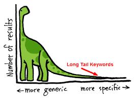 Long Tail Keywords for your google PPC Ads - Online Seller UK