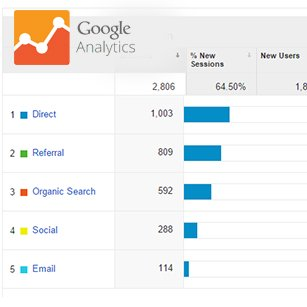 Google Analytics Manchester Training